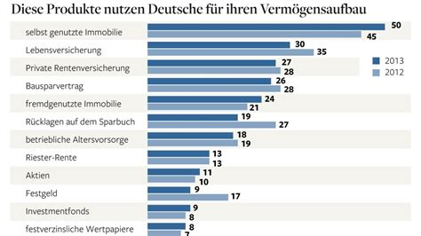 mobile hauskauf brisante studie in deutschland wird hauskauf zum