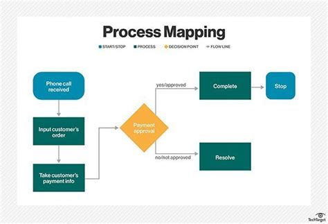 process mapping workflow mapping symbols