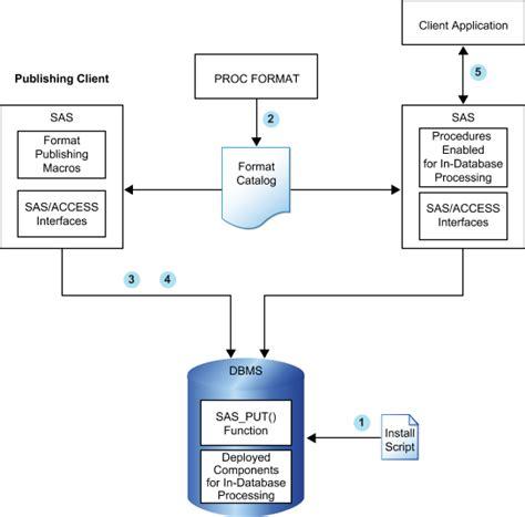 database flow process flow diagram database wiring diagram