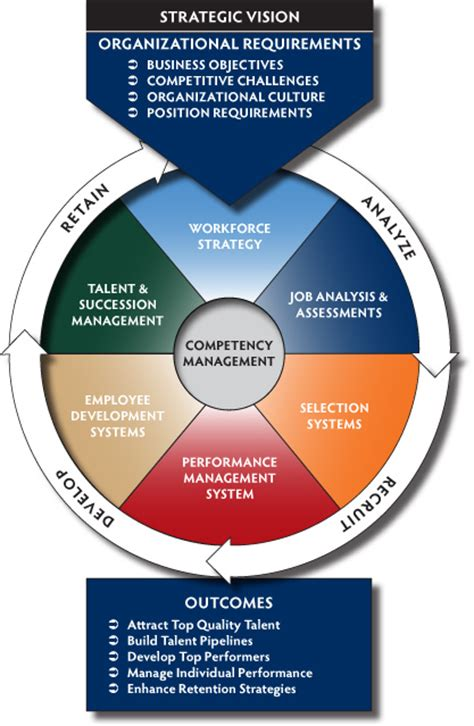 starting a talent development program what works in talent development books talent management as an integrated system pls consulting