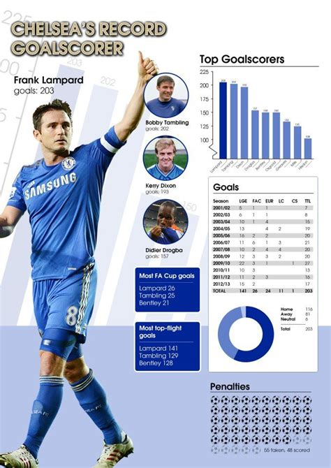 Chelsea Top Scorers | 1000 images about soccer basically chelsea fc on