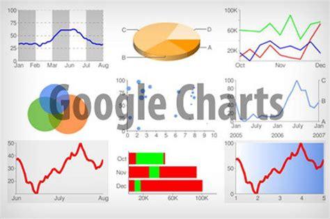 web chart generator 22 useful chart graph generators hongkiat