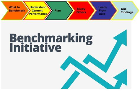 define bench marking benchmarking in tqm with exles and benchmarking tools