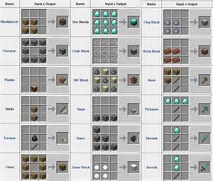 minecraft wie baut ein bett wikiminecraft crafteos para principiantes en minecraft