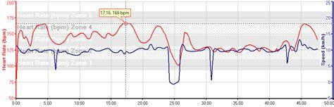puls beim schlafen aus dem leben eines it singles herzfrequenzdiagramm des