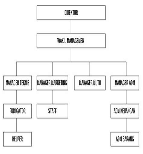 tanya jawab desain dan struktur organisasi welcome to my blog tugas struktur organisasi perusahaan