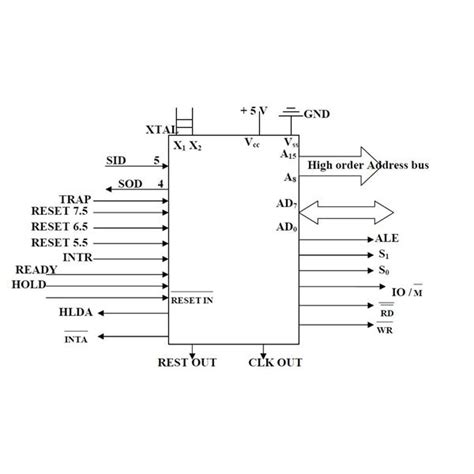 signalling design engineer job description 8085 microprocessor pin diagram explained
