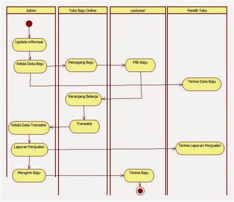 cara membuat sequence diagram penjualan tutorial kus com kumpulan tutorial