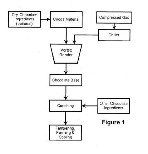 patent flowchart exle chocolate process flowchart flowchart in word