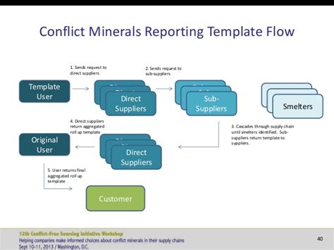 conflict minerals reporting template workshop 12 sept 11 presentations