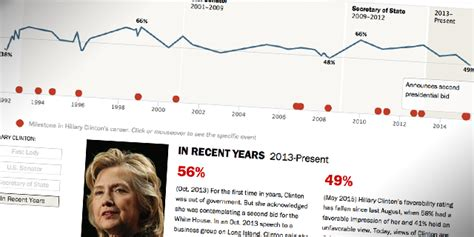 hillary clinton biography timeline hillary clinton favorability timeline pew research center