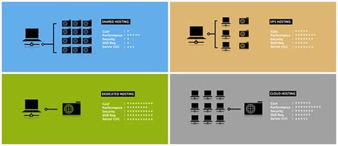 web hosting web design melbourne