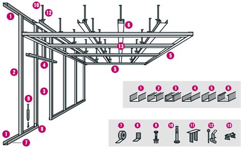 stalreglar foer gipskonstruktion tips fran hornbach