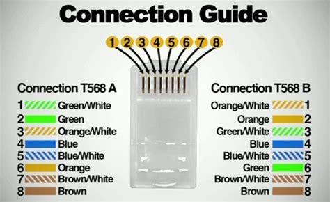 568a color code eia 568a and 568b wiring color codes