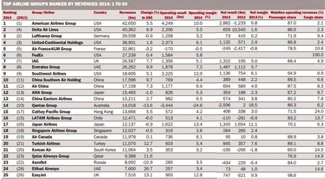 Top Mba Ranking 2015 Us by Top Ranking Airline Groups By Revenue 2015 Top 100 Top