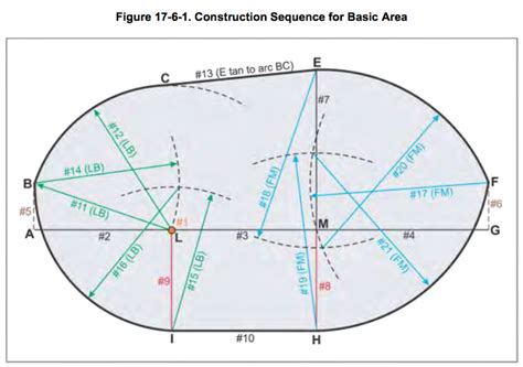 holding pattern quiz faa regulations what are the dimensions of the protected