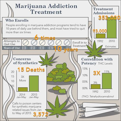 Detox And Quit Marijuana by What Does A Marijuana Addiction Treatment Program Look Like