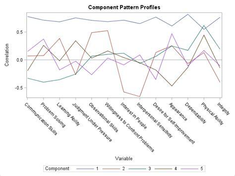 pattern analysis sas sas output