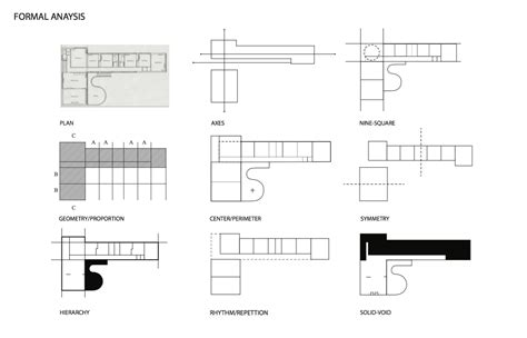 House Layout Design Principles by Uncategorized Page 2 New Age Architecture