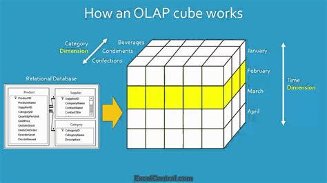 tutorial excel cube excel tutorial what is business intelligence and an olap