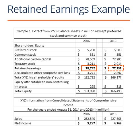 statement of retained earnings template what are retained earnings guide formula and exles