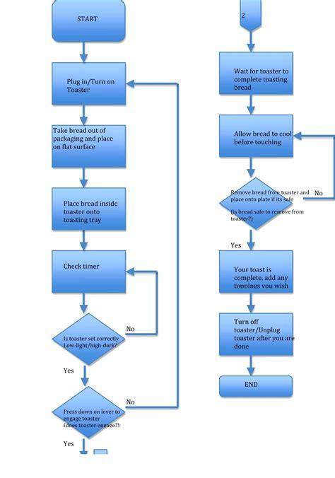 employee flowchart template employee flowchart template gidiye redformapolitica co