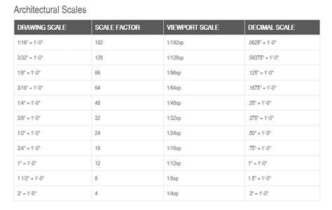scale layout autocad xp scaling to a fixed scale on usa size sheet gcadplus