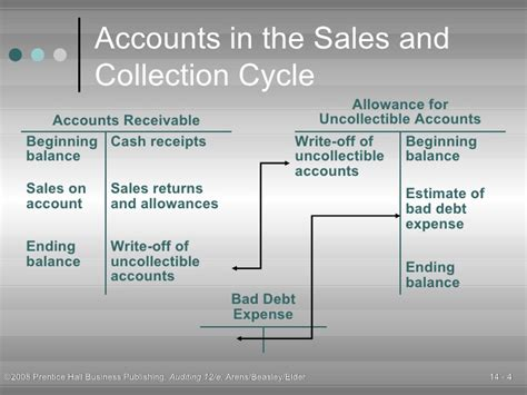 sales and collection cycle flowchart arens12e 14