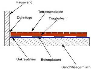 terrasse auf betonplatte holzterrasse unterkonstruktion selber bauen diy abc