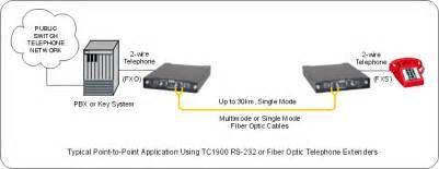 national wireless integration wireless integration das wireless integration wireless das