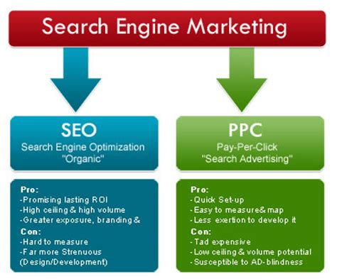 Types Of Seo Services 2 by Seo Services Ppc What Is Search Engine Marketing Sem