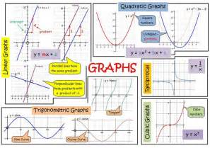 12 best images about revision posters on pinterest gcse