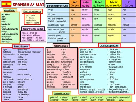 boat time in spanish gcse spanish key language and structures mat by nbeardsley