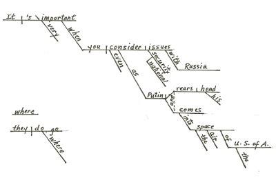 Sentence Pattern Examples Free Patterns Sentence Diagram Template