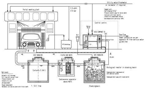 service water treatment bio compact b