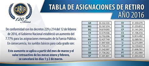 decreto aumento de sueldo 2016 policia nacional tabla asignaciones 2016 casur