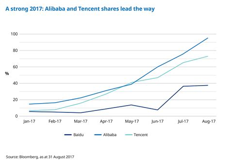 alibaba ytd schroders the rise of china s technology giants 27 09
