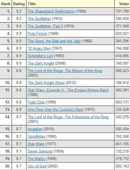 the imdb top 250 list is complete garbage papa s basement