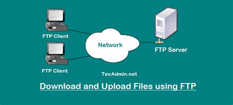 ftp command how to and upload files using ftp command line