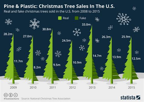 stats christmas trees chart pine plastic tree sales in the u s statista