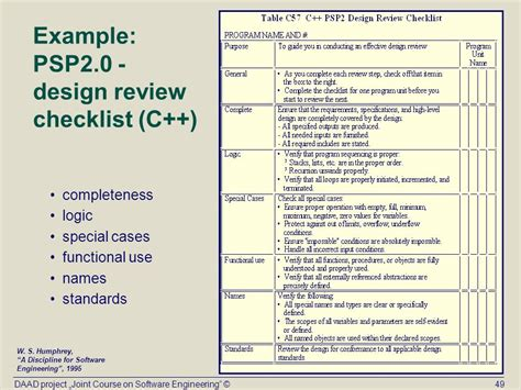 application design review checklist topic x personal software process psp ppt download