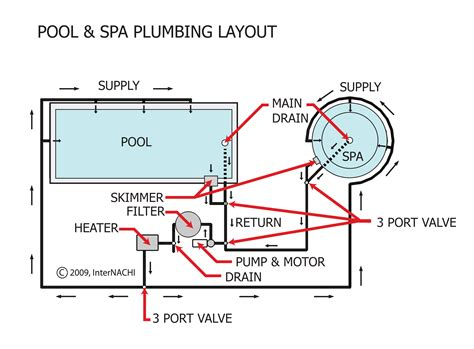Swimming Pool Plumbing Layout by In Ground Pool Piping Diagram In Get Free Image About