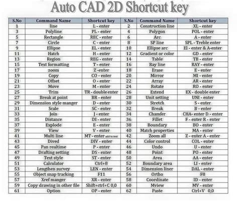 tutorial shortcut keyboard related keywords suggestions for shortcuts autocad