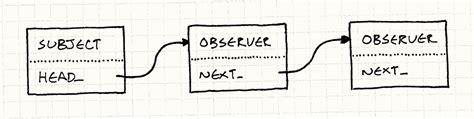 observer pattern in games observer 183 design patterns revisited 183 game programming