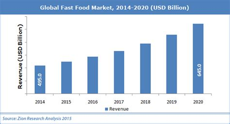 Malaysia Fastis 2018 Global Fast Food Market Industry Analysis Size