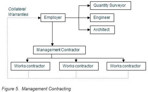 design and build procurement route procurement options for your middle east project