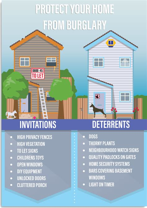 how to deter burglars from your home fast sale today