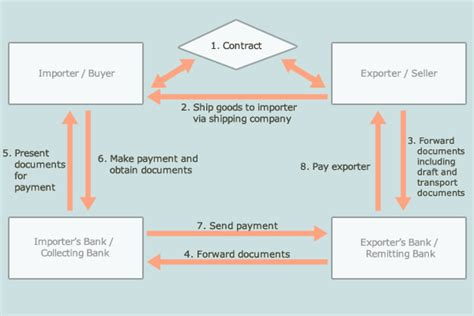 Letter Of Credit Documents Against Payment Common Payment Methods Hktdc