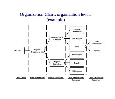 Sle Business Organizational Chart 8 Documents In Pdf Free Template For Organizational Chart