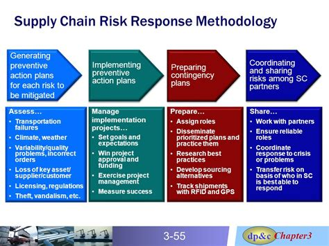 supplier contingency plan template crafting business and supply chain strategies ppt
